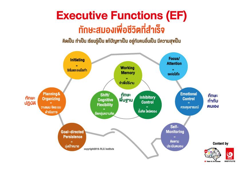 EF, Executive Functions, ทักษะสมองเพื่อชีวิตที่สำเร็จ, การทำงานของสมองส่วนหน้า, ทักษะสมอง EF, พัฒนา EF, ฝึก EF, EF คืออะไร, อีเอฟคืออะไร, Working memory, ความจำเพื่อใช้งาน, Inhibitory Control, การยั้งคิด ไตร่ตรอง, Shift, Cognitive Flexibility, การยืดหยุ่นความคิด,Focus, Attention, จดจ่อใส่ใจ, Emotional Control, การควบคุมอารมณ์, Planning,Organizing, การวางแผน, การจัดระบบดำเนินการ, Self-Monitoring, การรู้จักประเมินตนเอง,Initiating, การริเริ่มและลงมือทำ, Goal-Directed Persistence, ความพากเพียร, มุ่งสู่เป้าหมาย, เลี้ยงลูกให้เก่ง, เลี้ยงลูกให้เอาตัวรอด, เลี้ยงลูกให้ดี, เลี้ยงลูกให้ฉลาด, เลี้ยงลูกให้เป็นคนดี, เลี้ยงลูกให้ดูแลตัวเองได้