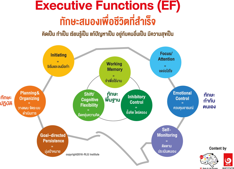 EF, Executive Functions, ทักษะสมองเพื่อชีวิตที่สำเร็จ, การทำงานของสมองส่วนหน้า, ทักษะสมอง EF, พัฒนา EF, ฝึก EF, EF คืออะไร, อีเอฟคืออะไร, ปรับพฤติกรรมลูก, ลูกก้าวร้าว, ลูกเอาแต่ใจ, ลูกดื้อ, ลูกไม่มีความอดทน, ลูกขี้เกียจ, ลูกความจำไม่ดี, ลูกชอบเถียง, ลูกอาละวาด, ลูกอารมณ์ร้าย, ลูกอ่อนไหว, ลูกปรับตัวไม่เป็น, ลูกปรับตัวไม่เก่ง, ลูกขี้อาย, ลูกไม่มีความยับยั้งชั่งใจ, ลูกไม่มีระเบียบ, ลูกไม่มีวินัย, Working memory, ความจำเพื่อใช้งาน, Inhibitory Control, การยั้งคิด ไตร่ตรอง, Shift, Cognitive Flexibility, การยืดหยุ่นความคิด,Focus, Attention, จดจ่อใส่ใจ, Emotional Control, การควบคุมอารมณ์, Planning,Organizing, การวางแผน, การจัดระบบดำเนินการ, Self-Monitoring, การรู้จักประเมินตนเอง,Initiating, การริเริ่มและลงมือทำ, Goal-Directed Persistence, ความพากเพียร, มุ่งสู่เป้าหมาย, เลี้ยงลูกให้เก่ง, เลี้ยงลูกให้เอาตัวรอด, เลี้ยงลูกให้ดี, เลี้ยงลูกให้ฉลาด, เลี้ยงลูกให้เป็นคนดี, เลี้ยงลูกให้ดูแลตัวเองได้