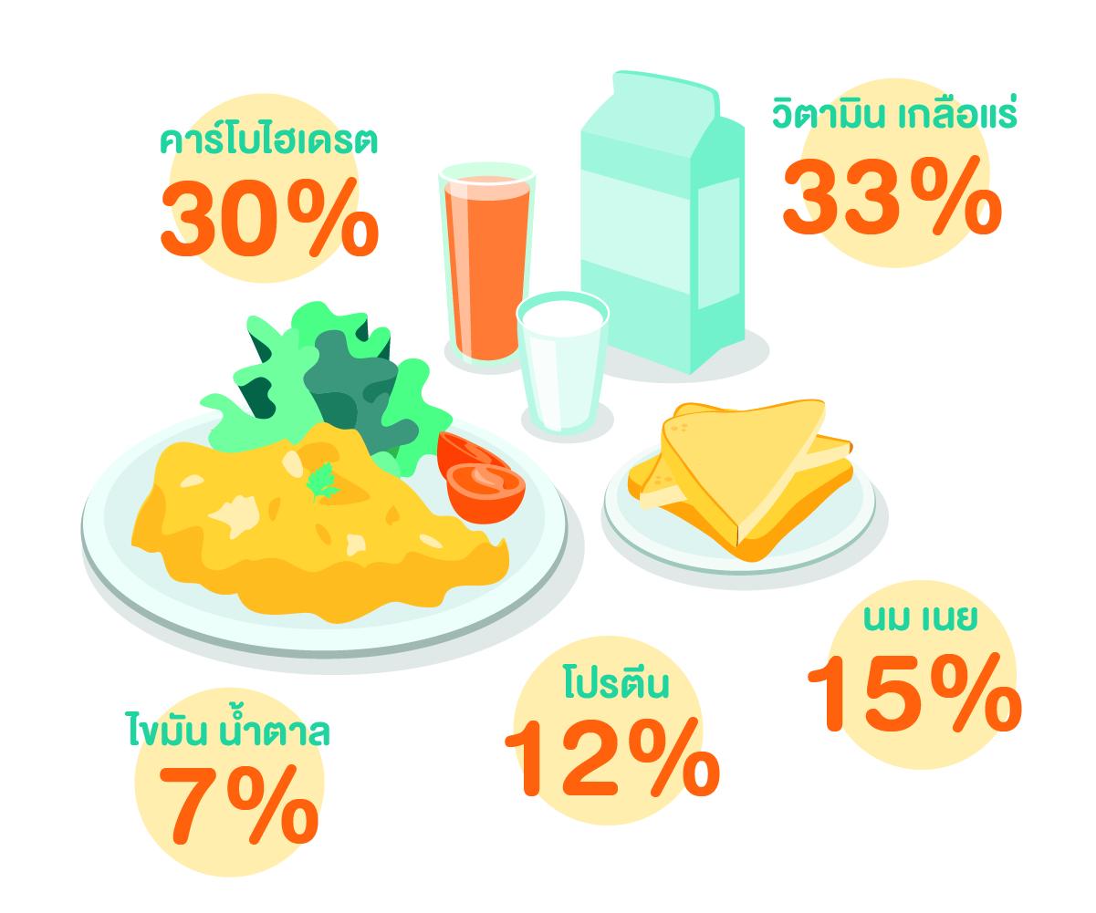 อาหารเช้า. มื้อเช้า, ข้าวเช้า, เมนูไข่, ไข่ข้นผักโขม, อาหารเช้าจานด่วน, เมนูอาหารเช้า, เมนูอาหารเช้า 5 นาที, อาหารเช้าแบบง่ายๆ, อาหารสุขภาพ, อาหารมีประโยชน์, ดูแลสุขภาพ, สูตรอาหารเช้า, อาหาร 5 หมู่, สารอาหาร, เมนูจานด่วน, อาหารจานด่วน, ไลฟ์สไตล์, FWD, me to we, เอฟดับบิวดี