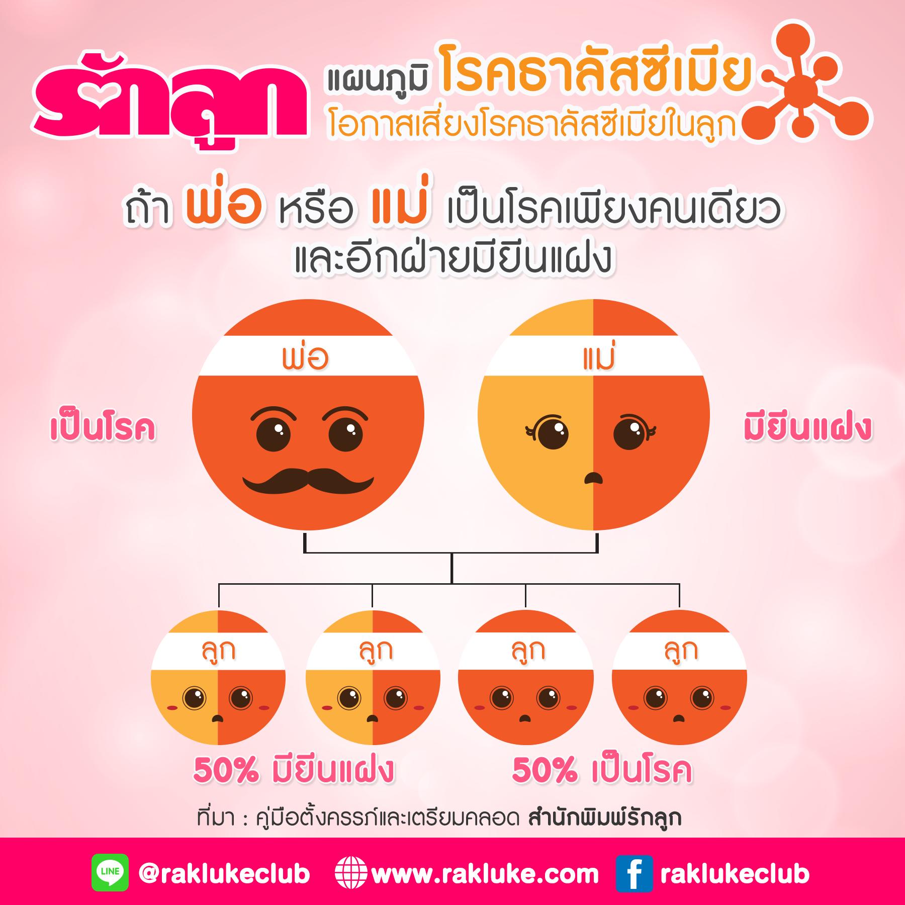 ธาลัสซีเมีย, ยีนแฝงธาลัสซีเมีย, โรคทางพันธุกรรม, โรคเลือด, โรคที่พ่อแม่ส่งต่อถึงโรค, โรคเลือดธาลัสซีเมีย, โรคโลหิตจาง, พาหะธาลัสซีเมีย, ตรวจธาลัสซีเมีย, ตรวจสุขภาพก่อนตั้งครรภ์, เป็นธาลัสซีเมียท้องได้ไหม, อยากท้องแต่เป็นธาลัสซีเมีย, เป็นธาลัสซีเมียลูกในท้องจะเป็นด้วยไหม, ทำยังไงไม่ให้ลูกเป็นธาลัสซีเมีย, ท้องเป็นธาลัสซีเมียอันตรายไหม, เป็นธาลัสซีเมียมีลูกได้มั้ย, พ่อเป็นธาลัสซีเมียลูกจะเป็นไหม, แม่เป็นธาลัสซีเมียลูกจะเป็นไหม, พ่อมียีนแฝงธาลัสซีเมีย ลูกจะเป็นไหม, แม่มียีนแฝงธาลัสซีเมีย ลูกจะเป็นไหม, พ่อแม่มียีนแฝนธาลัสซีเมีย ลูกจะเป็นไหม